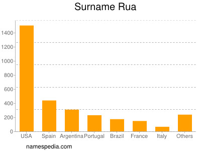 Surname Rua