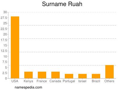 Surname Ruah