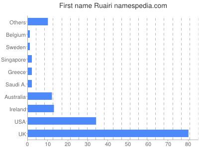 Given name Ruairi