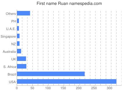 Given name Ruan