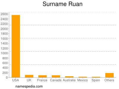 Surname Ruan