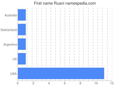 Given name Ruani