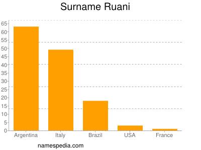 Surname Ruani