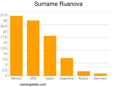 Surname Ruanova