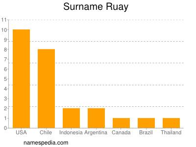 Surname Ruay