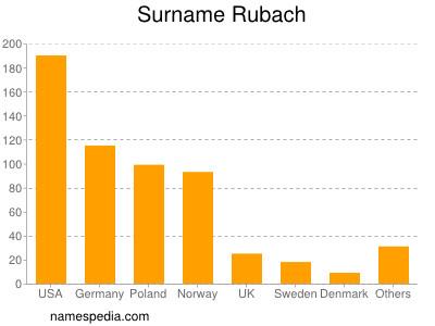Surname Rubach