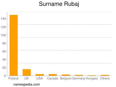 Surname Rubaj