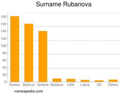 Surname Rubanova
