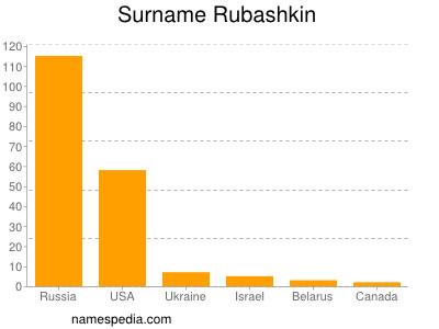 Surname Rubashkin