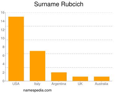 Surname Rubcich