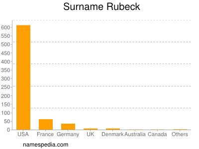 Surname Rubeck