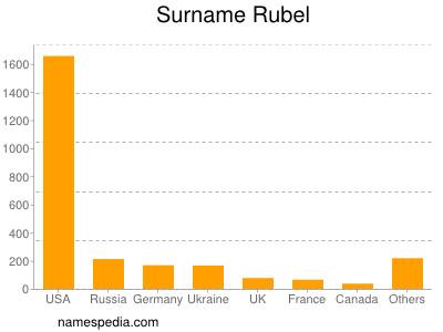 Surname Rubel