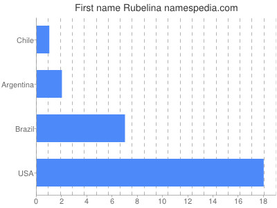 Given name Rubelina