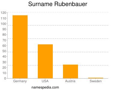 Surname Rubenbauer