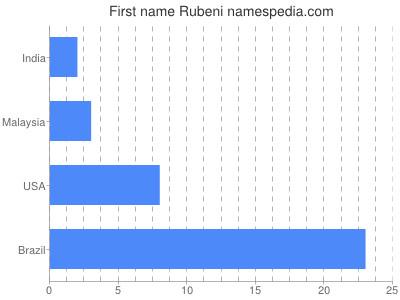 Given name Rubeni