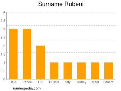 Surname Rubeni