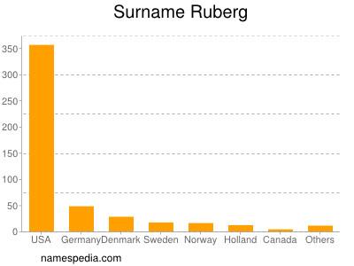 Surname Ruberg