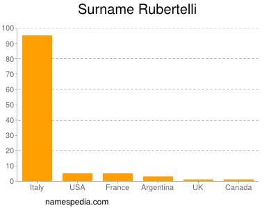 Surname Rubertelli