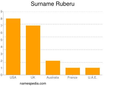 Surname Ruberu