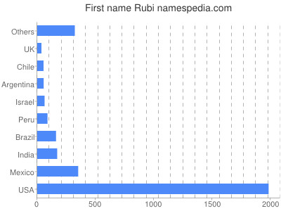 Given name Rubi