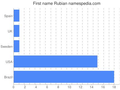Given name Rubian