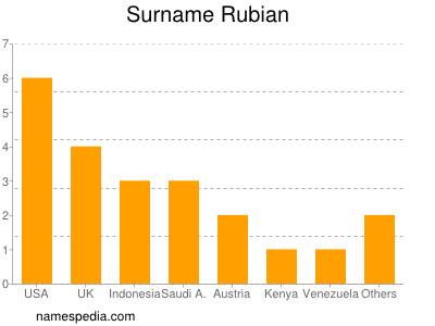 Surname Rubian