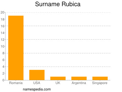 Surname Rubica