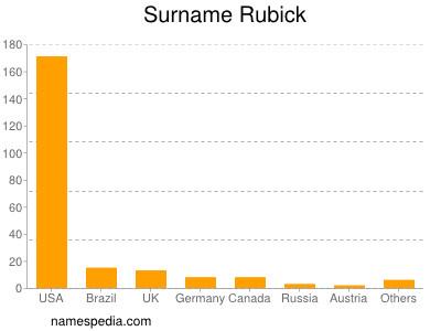 Surname Rubick