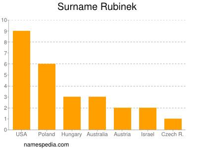 Surname Rubinek