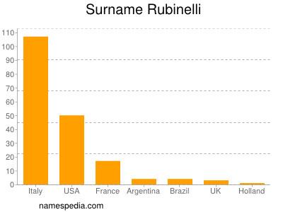 Surname Rubinelli