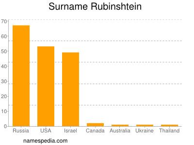 Surname Rubinshtein