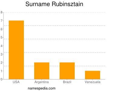 Surname Rubinsztain