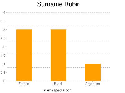 Surname Rubir