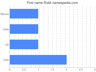 Given name Rubli