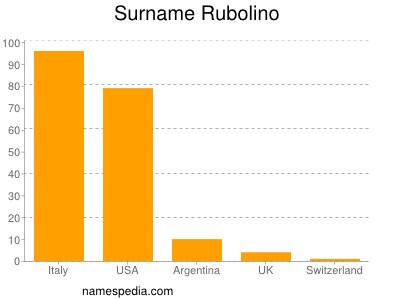 Surname Rubolino