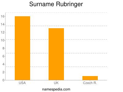 Surname Rubringer