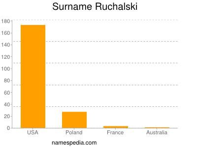 Surname Ruchalski