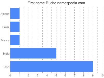 Given name Ruche