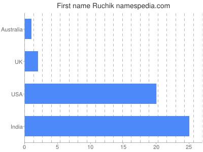 Given name Ruchik