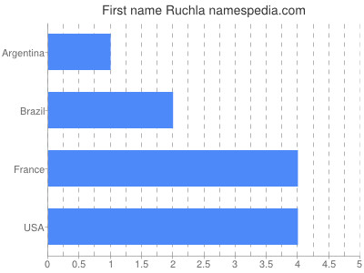 Given name Ruchla