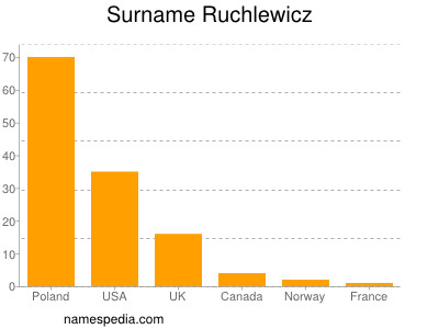 Surname Ruchlewicz