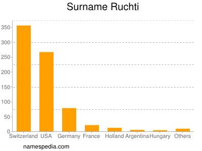 Surname Ruchti