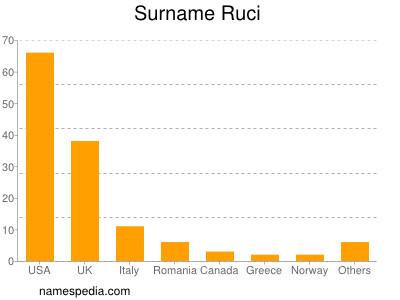 Surname Ruci