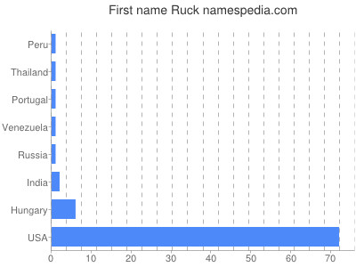 Given name Ruck