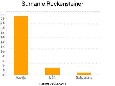 Surname Ruckensteiner