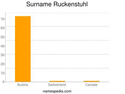Surname Ruckenstuhl