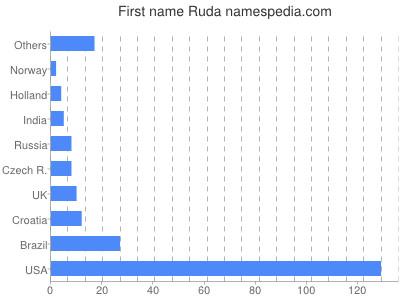 Given name Ruda