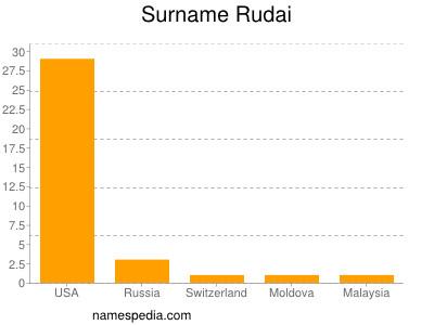 Surname Rudai
