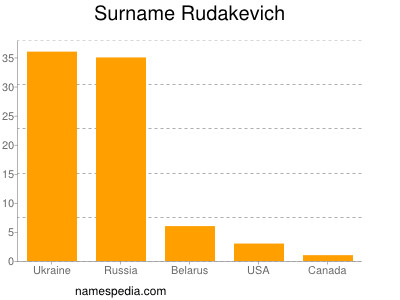 Surname Rudakevich