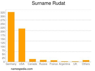 Surname Rudat